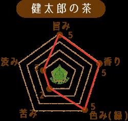 健太郎の茶味のチャート