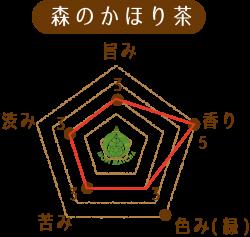森のかほり茶チャート